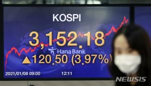 KOSPI의 대형주 시장은 계속 될까요? -Mediadale