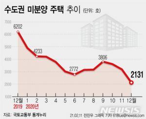 수도권 외곽도 미분양 급감 … '양주 · 안성 · 가평'80 % 증발